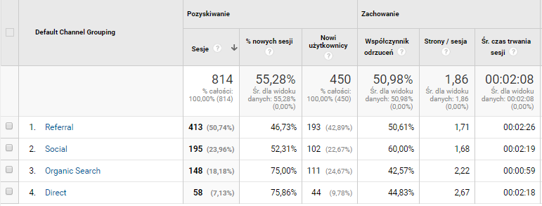 zachowanie użytkowników na stronie googe analytics
