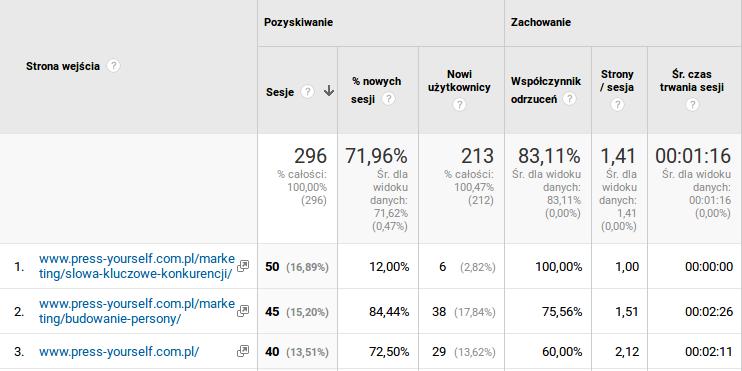 strony wejścia analiza treści google analitycs